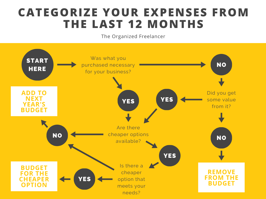 freelance budget